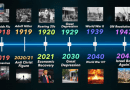 PROPHECY of the Next 20 YEARS | End-Time TIMELINE Based on Israel & Spanish Flu Pandemic | 1948-2048 – Steve Cioccolanti, Discover Church